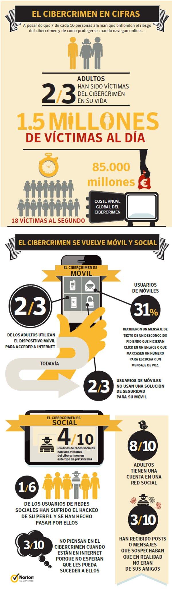 Infografia Norton Cibercrimen 2012