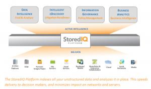 StoredIQ adquisición IBM