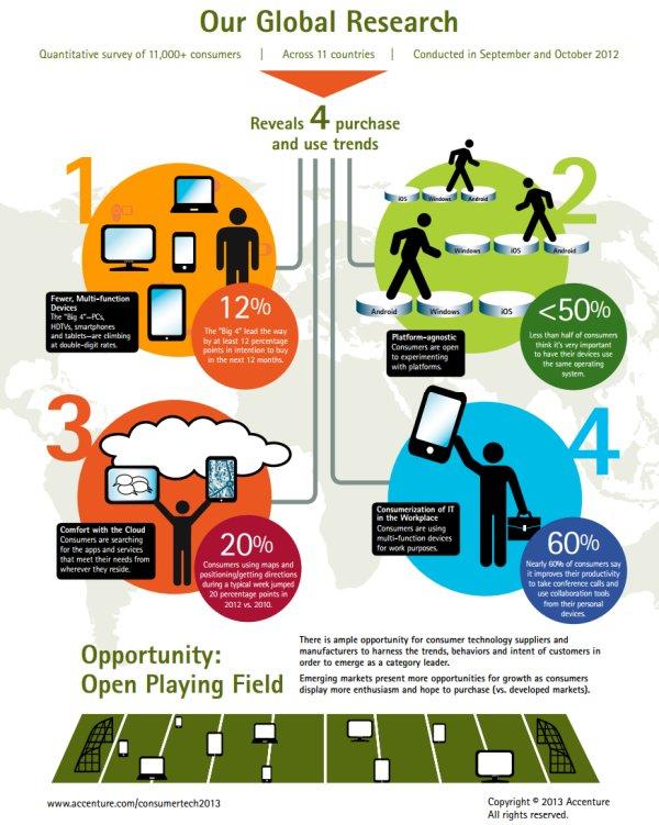 Infografia Accenture