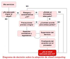 Informe de Inteco sobre el Cloud Computing