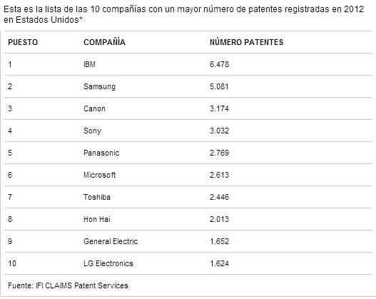 patentes cuadro de IBM