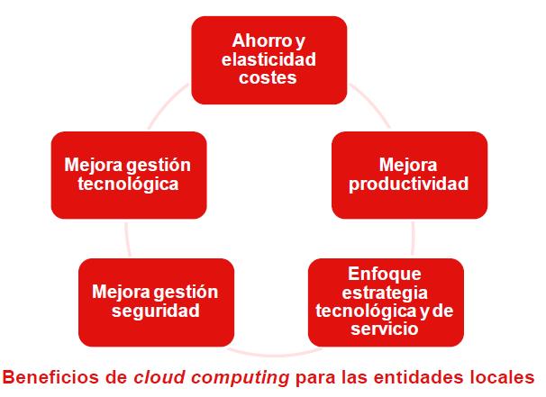 informe inteco cloud computing