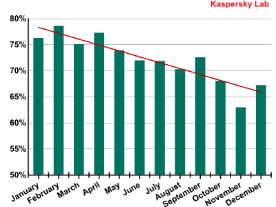 spam 12 kaspersky