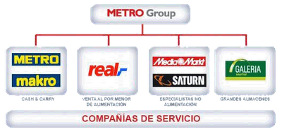 Grupo metro_media markt saturn
