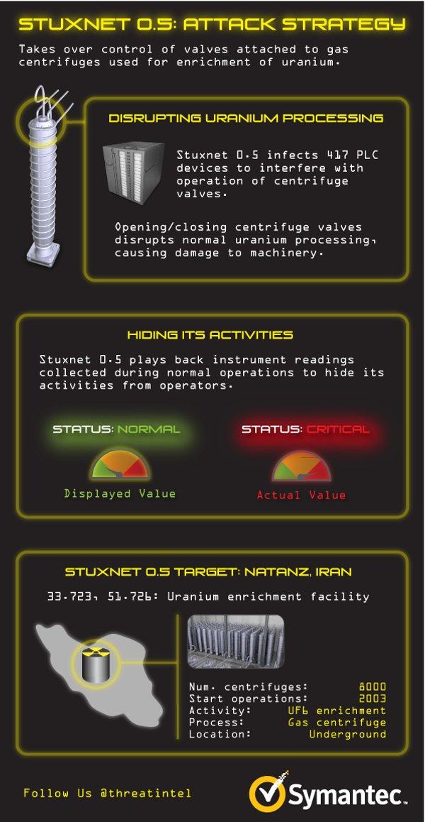 Infografia Stuxnet 05
