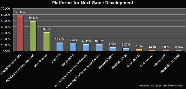 Desarrolladores y plataformas