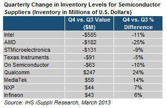 ihs semiconductores