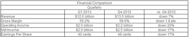 intel ingresos q1