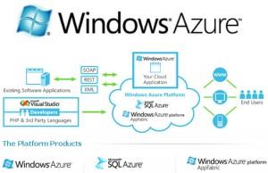 windows_azure microsoft