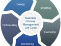 BUSINESS PROCESS MANAGEMENT PCM MIDDLEWARE