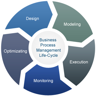 BUSINESS PROCESS MANAGEMENT PCM MIDDLEWARE