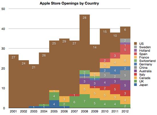 tiendas Apple Store abiertas
