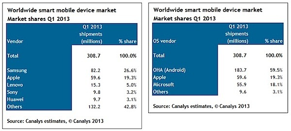 canalys ventas sistemas operativos android