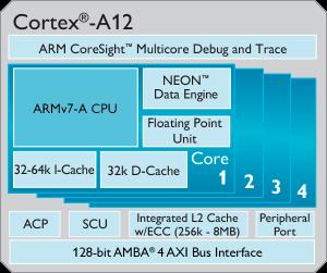 Cortex-A12 arm