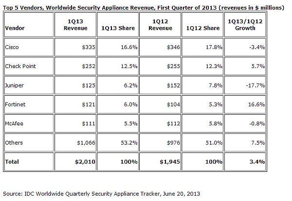 IDC Appliances de Seguridad