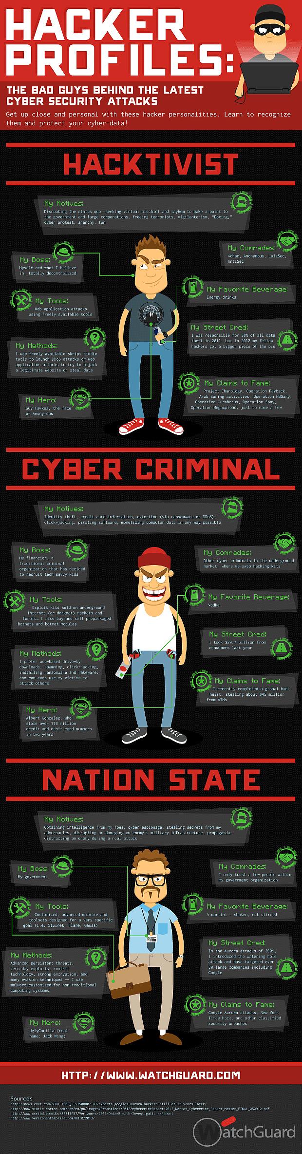 Infografia WatchGuard Hacker