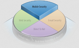 Zscaler Mobile Security