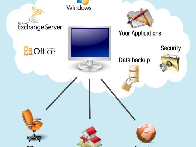 cloud_computing nube escritorio