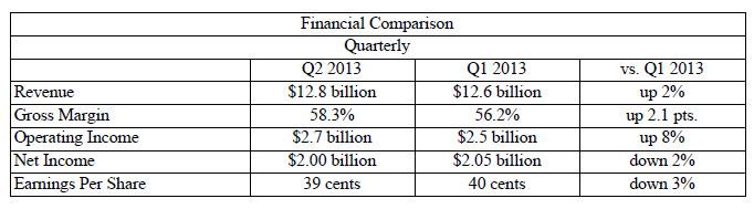 Resultados financieros de Intel de su segundo trimestre