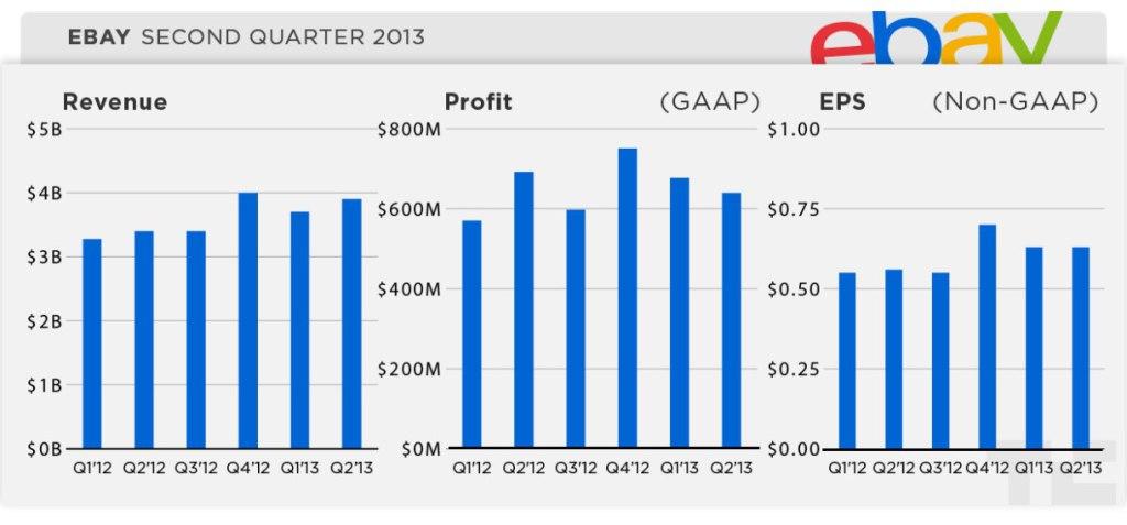 Resultados financieros de eBay en el segundo trimestre del año