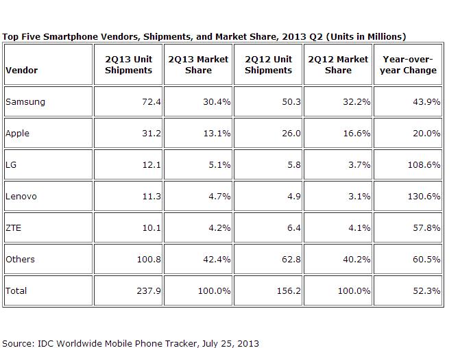 El estudio de IDC afirma que parte del crecimiento de las ventas se debe a otros fabricantes que no son Samsung y Apple