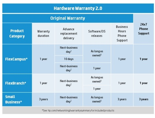 HP LIfetime Warranty 2.0