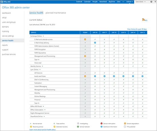 Imagen publicada por Microsoft sobre el centro de administración del Office 365