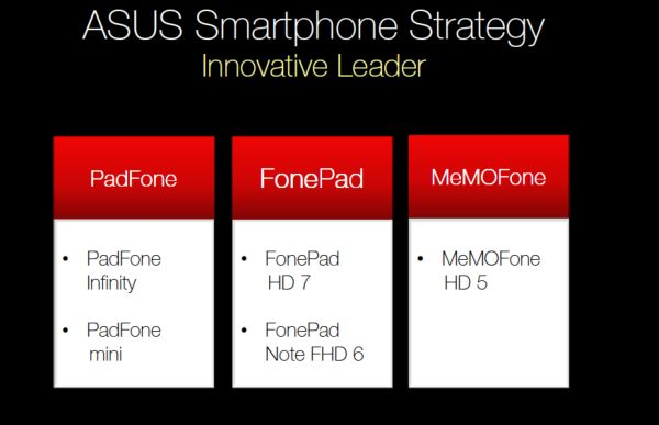 Smartphones que Asus podría estar preparando para lanzar en los próximos meses.