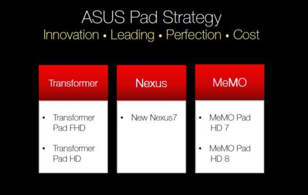 Tabletas que Asus podría estar preparando