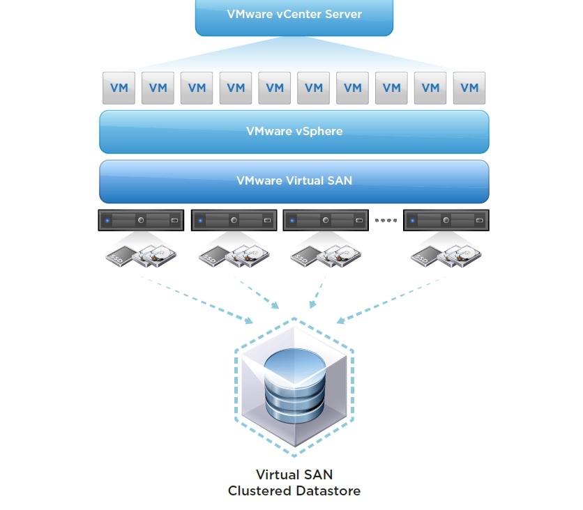 La herramienta de almacenamiento definido por software de VMware llegará en el tercer trimestre del año.