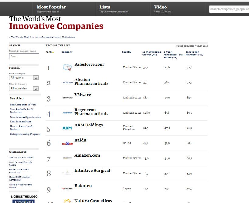 Lista de las 10 empresas más innovadoras del ranking de Forbes.