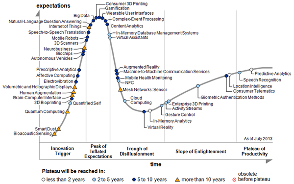 hypecycle-2013-600x375