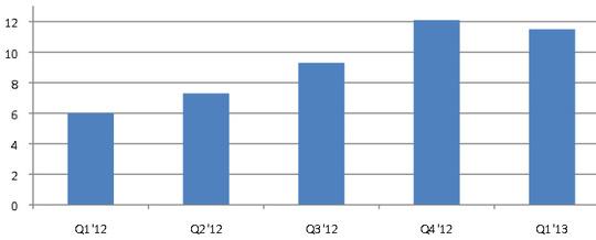 Ventas de SSD en Q1 según un estudio de IHS Suppli