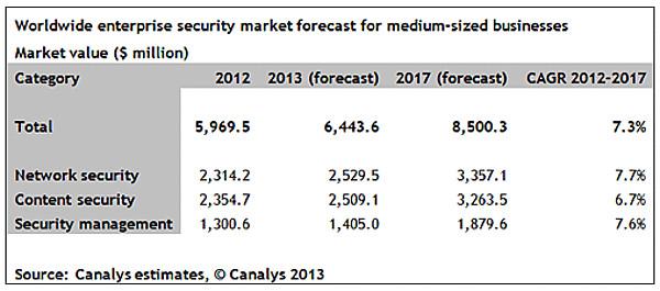 mercado seguridad canalys