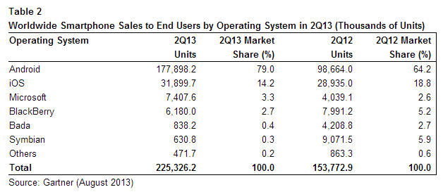Las ventas de sistema operativo del mercado smartphone de acuerdo con el estudio de Gartner para el segundo trimestre de 2013.