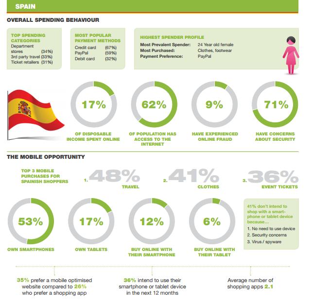 Datos concretos sobre España ofrecidos por WorldPay