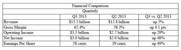 Resultados presentados por Intel en el tercer trimestre del año 2013