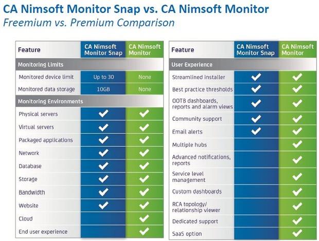 CA Nimsoft Monitor Snap