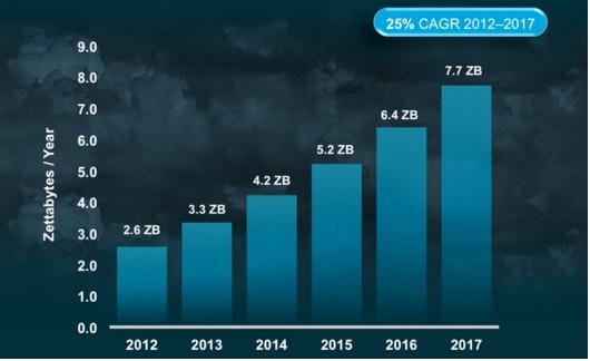 Cantidad de datos almacenados en centros de datos entre 2012 y 2017, de acuerdo con el último estudio de Cisco.