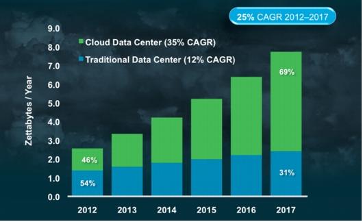 Proporción de los datos almacenados en centros de datos tradicionales y en los alojados en un servicodr cloud, según el estudio de Cisco.