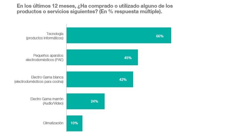Gasto de los hogares españoles