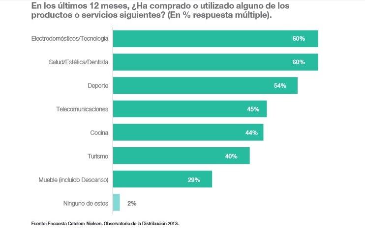 Informe sobre el gasto de los españoles en los últimos meses, por categoría