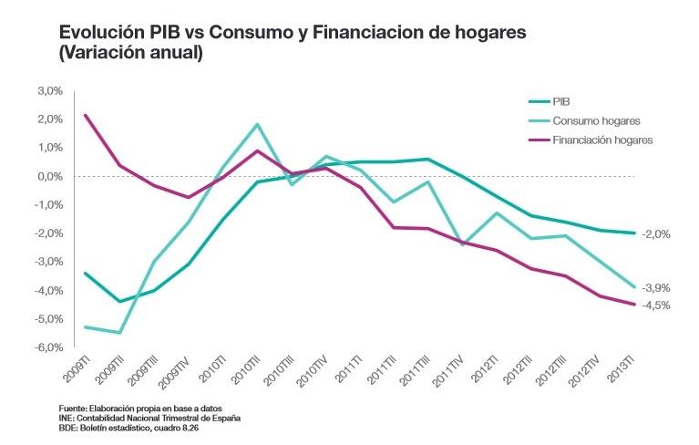Informe de Cetelem sobre la situación de la economía de los hogares españoles.