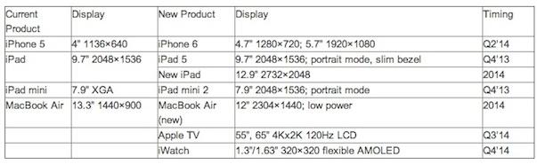 Estudio realizado por DisplaySearch, sobre las características que tendrían los nuevos dispositivos que Apple podría lanzar en 2014.