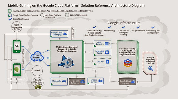 Mobile Gaming Google Cloud Platform