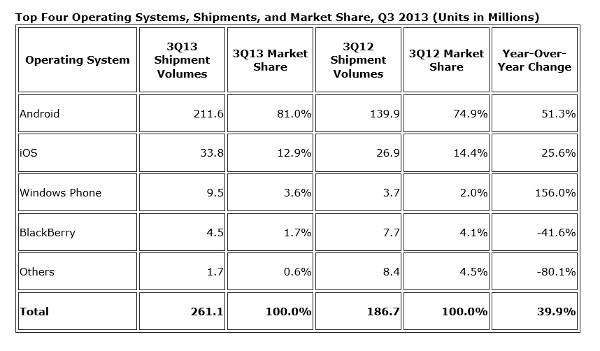 Sistemas operativos moviles IDC