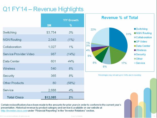 Resultados del primer trimestre de Cisco