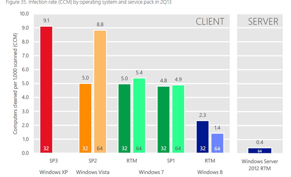 windows seguridad informe de microsoft