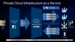 cloud infraestructura as a service como servicio