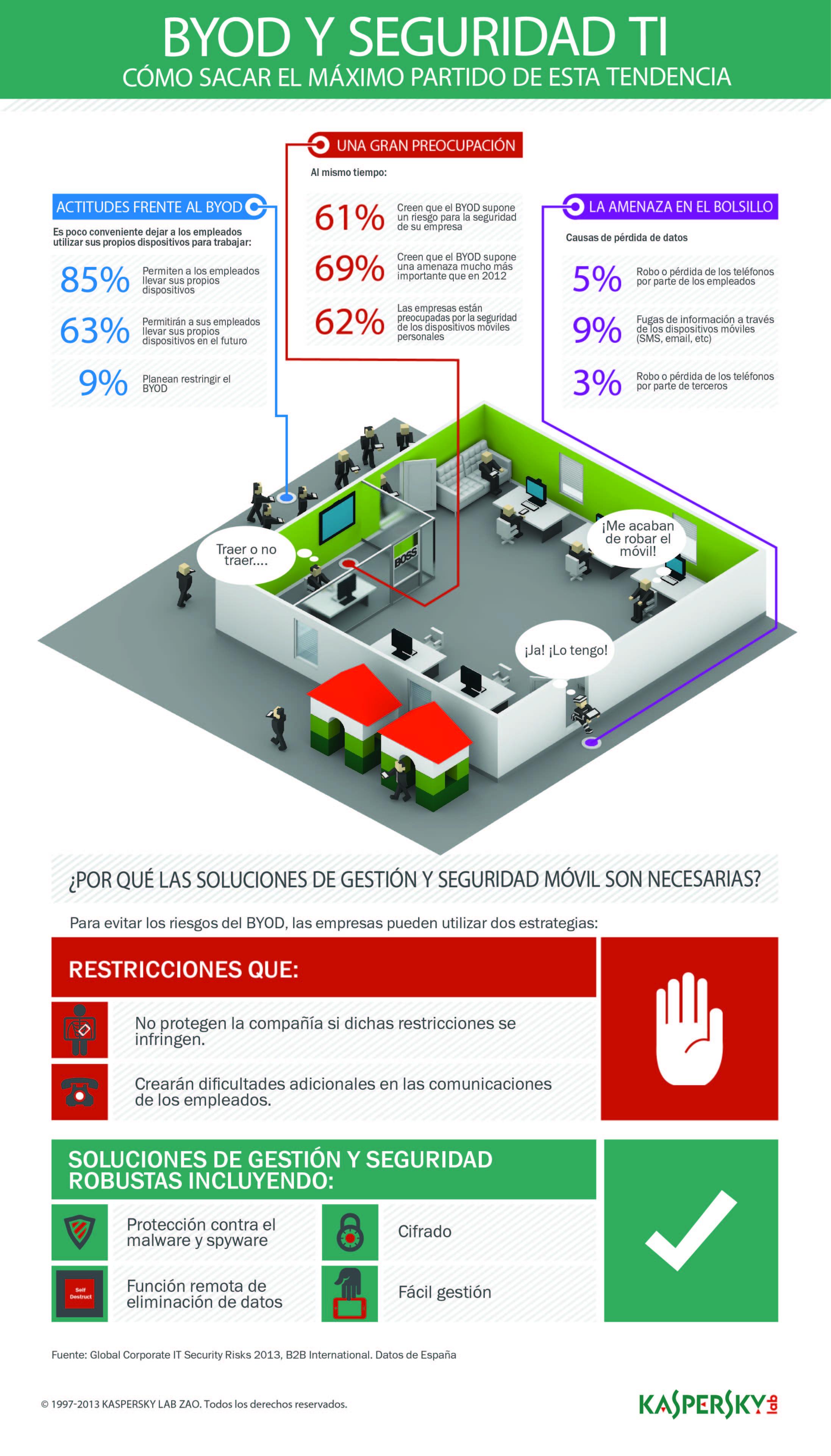 ES Kaspersky Lab_Infographic_BYOD trend_alta